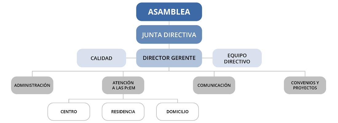 organigrama-adembi